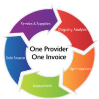 Managed print service